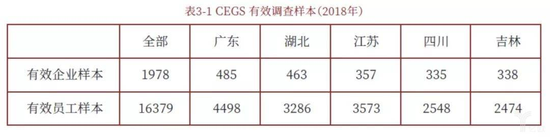 CEGS有效调查样本