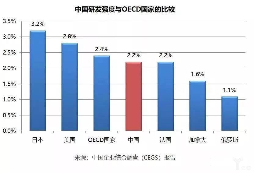 中国研发强度与OECD国家的比较