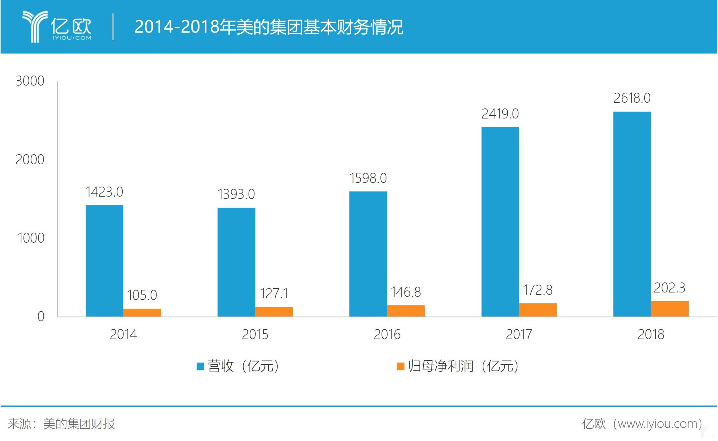2014-2018年美的集团基本财务情况