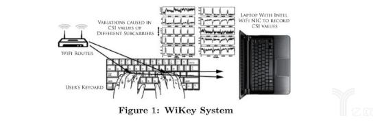 利用WiFi信号识别按键的方法示意图