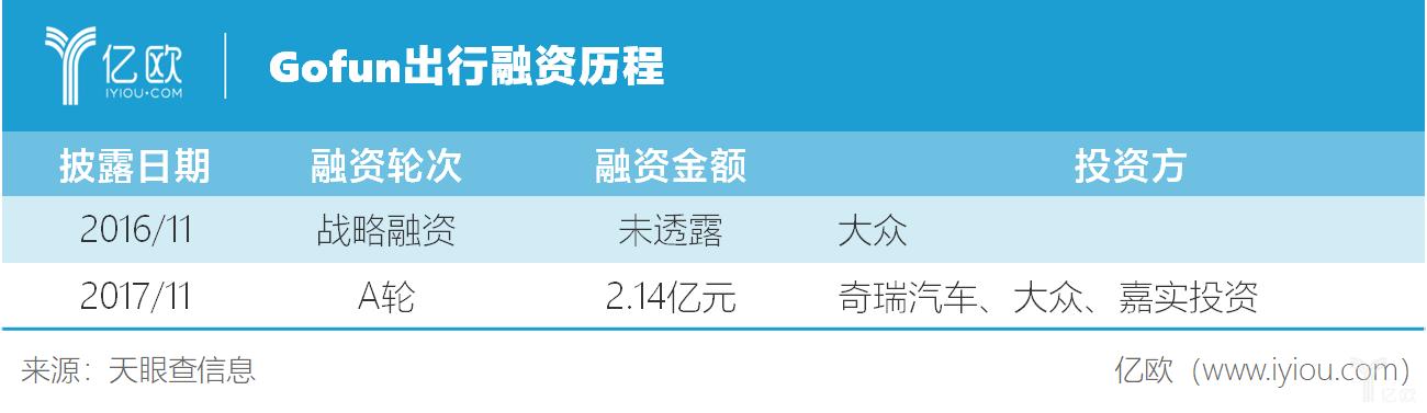 Gofun出行融资历程