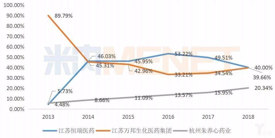 中国公立医疗机构终端非布司他的企业份额情况.jpg