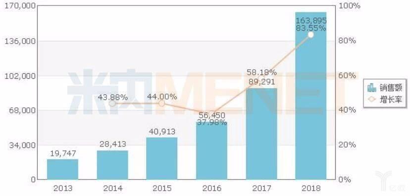 中国公立医疗机构终端抗痛风制剂销售规模.jpg