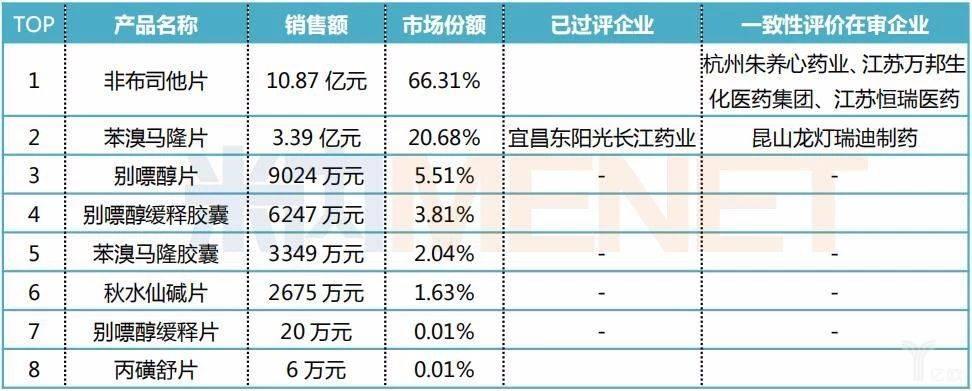 2018年中国公立医疗机构终端抗痛风制剂TOP8产品情况.jpg