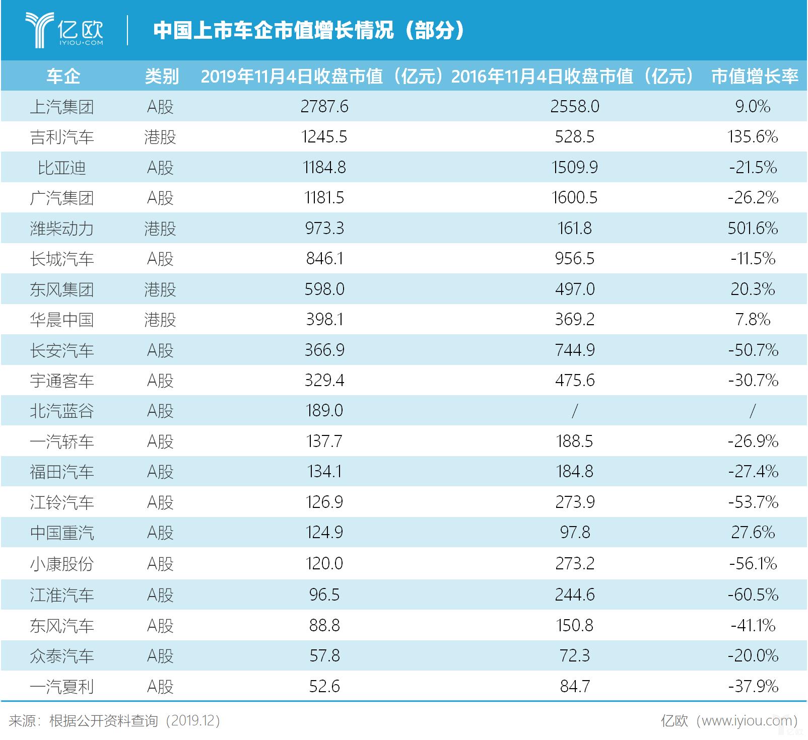中国上市车企市值增进情况(片面)