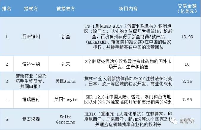 吾国创新药license out营业金额TOP 5.png
