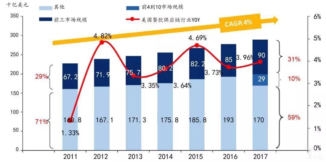 图 美国餐饮供应链行业市场集中度(2011-2017)