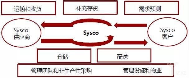 图1 Sysco供应链管理流程(资料来源:Sysco投资者关系报告)