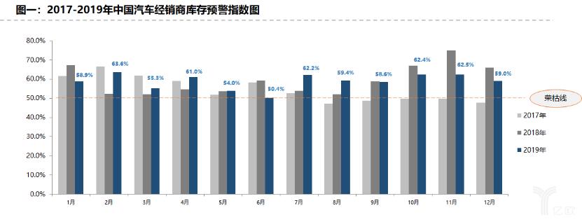 2017-2019年中国汽车经销商库存预警指数图