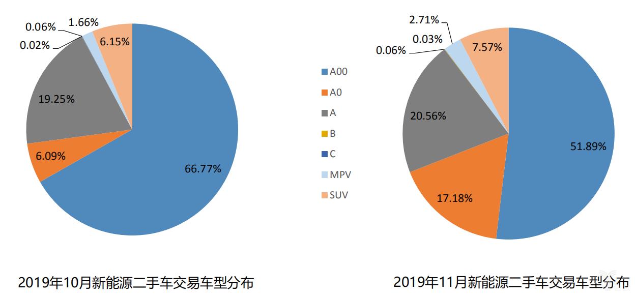 2019年10、11月新能源二手车交易车型分布