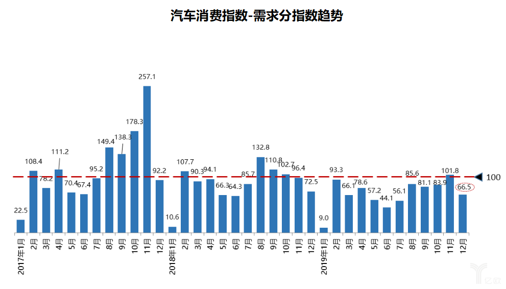 汽车消费指数-需求分指数趋势