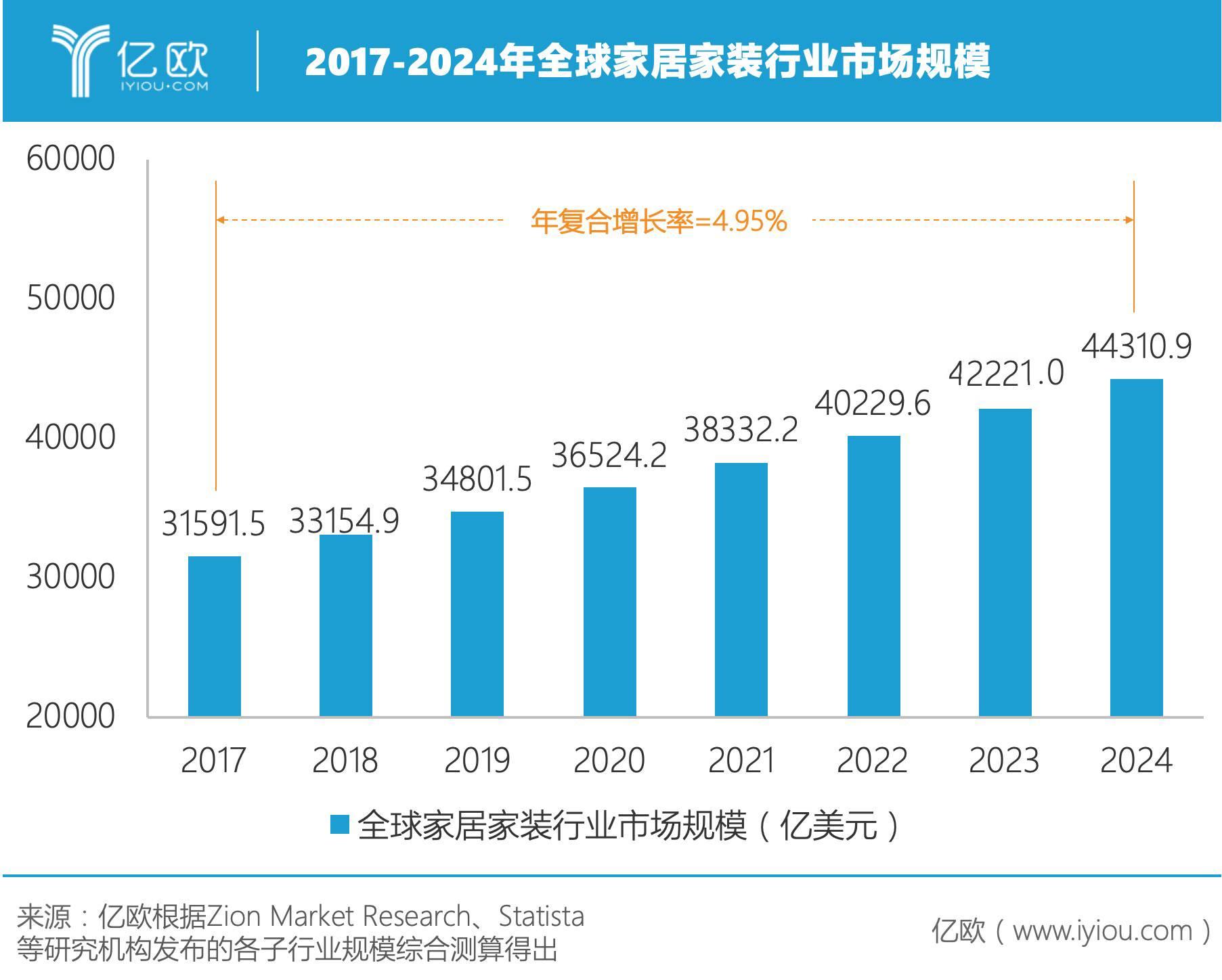 全球家居家装行业市场规模