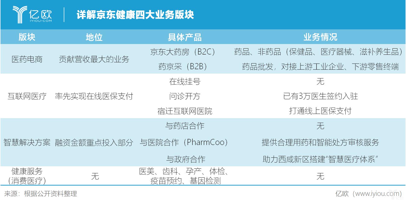 详解京东健康撕大业务版块