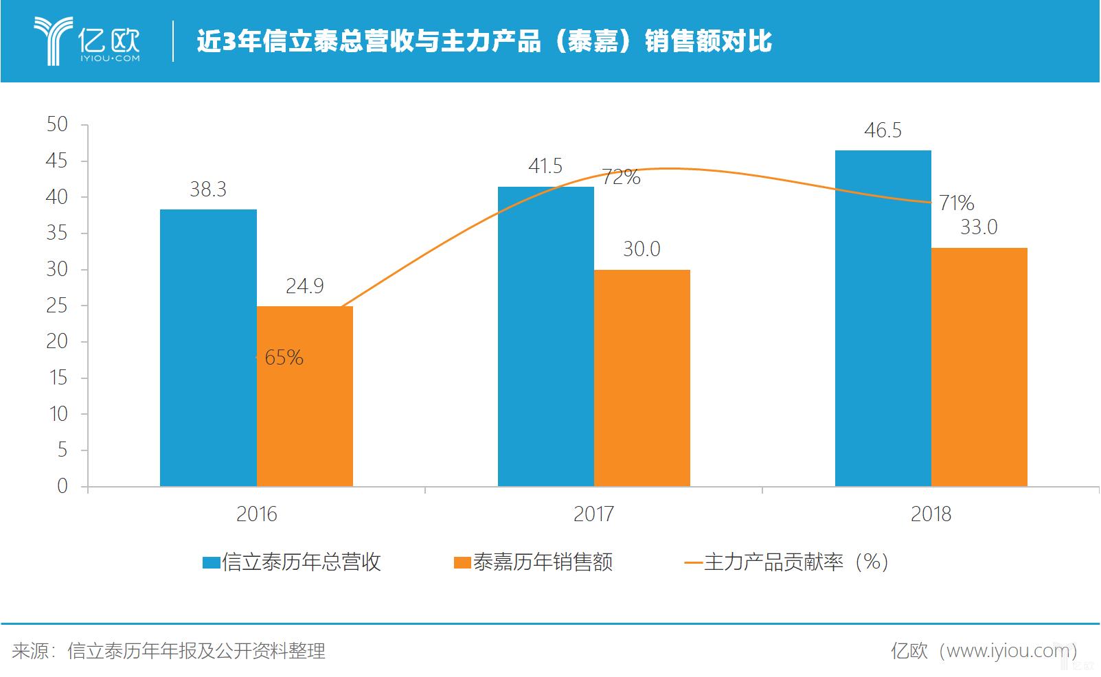 近3年信立泰总营收与主力产品(泰嘉)销售额对比