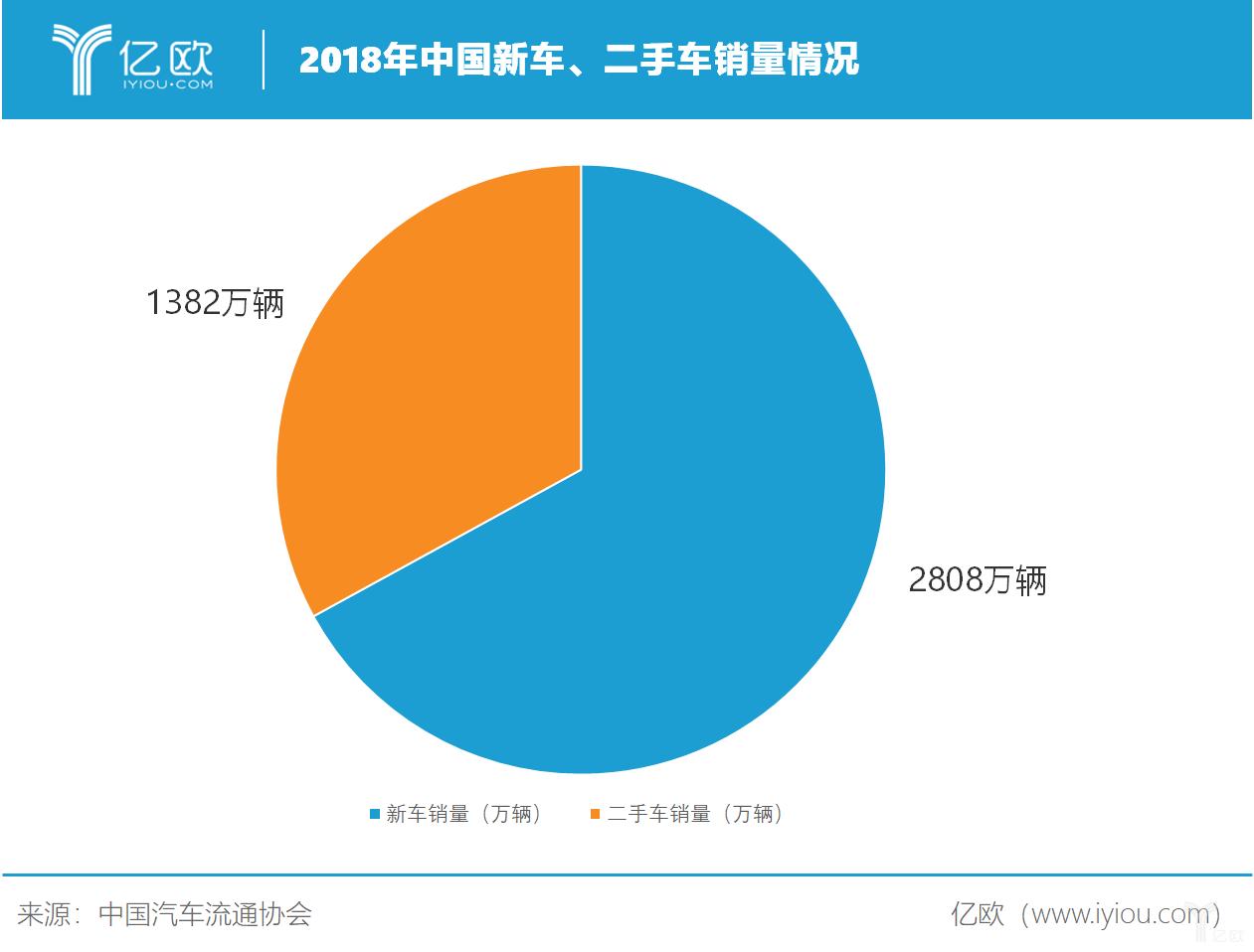 2018年中国新车、二手车销量情形