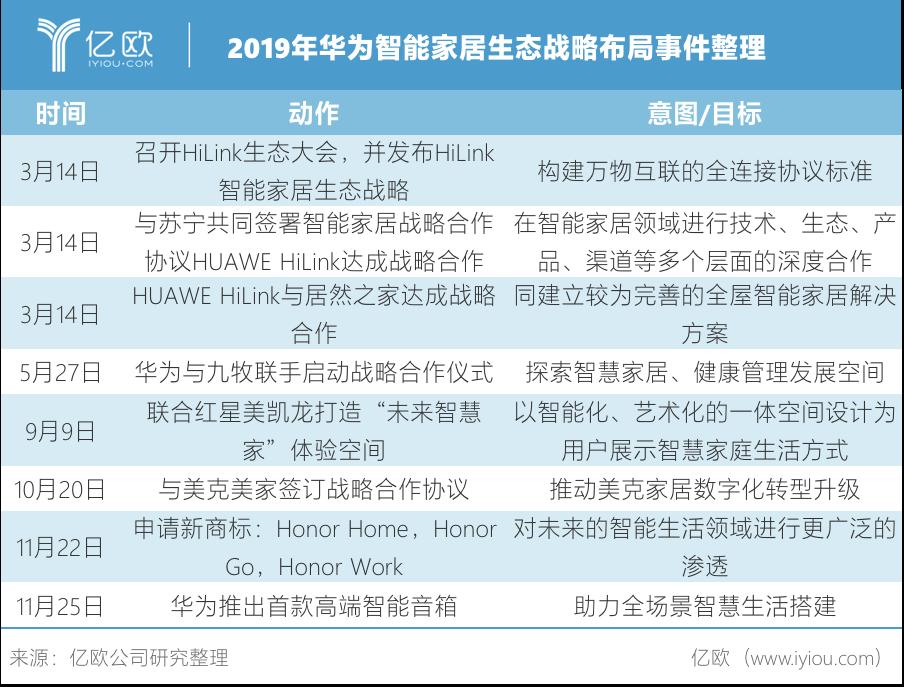 2019年,华为智能家居生态战略全面展开