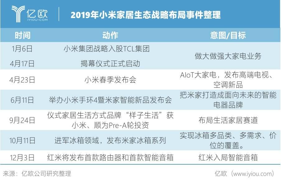 2019年小米家居生态战略布局事件整理