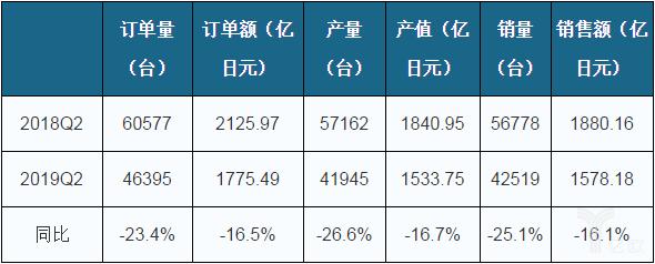 2019年二季度日本机器人产销量、订单量/额情况