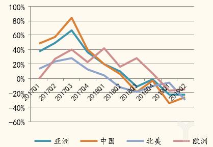 日本工业机器人对中国出口增速情况
