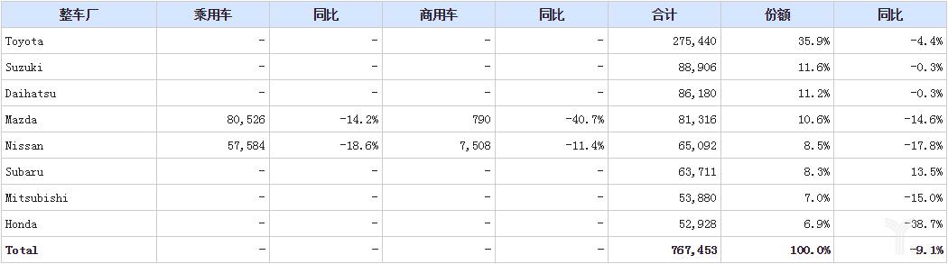 日系乘用车整车厂产量下降