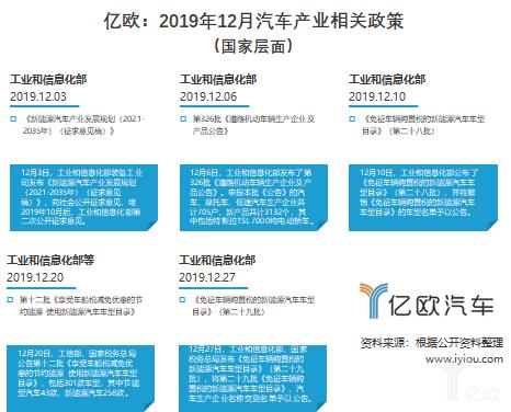 2019年12月汽车产业相关国家政策