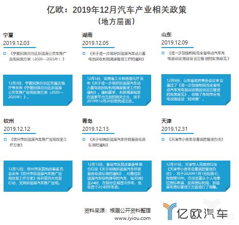 2019年12月汽车产业相关地方政策