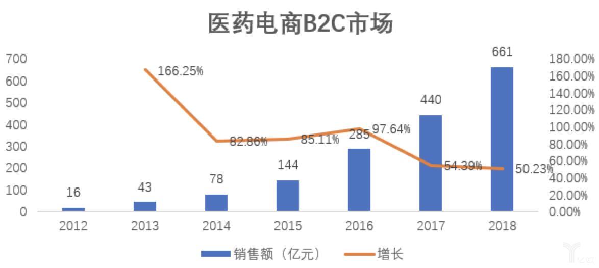 医药电商B2C市场.png