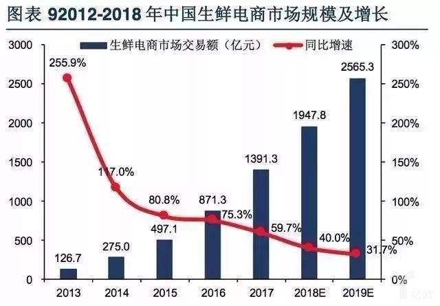 2012-1018中国生鲜电商市场规模及增长