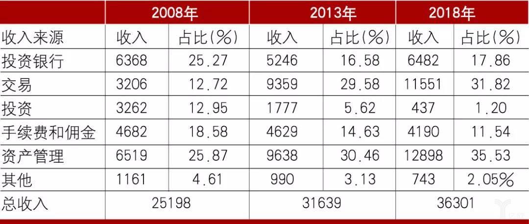 表1 摩根士丹利2008、2013及2018年  主营业务收入及占比情况(百万美元)