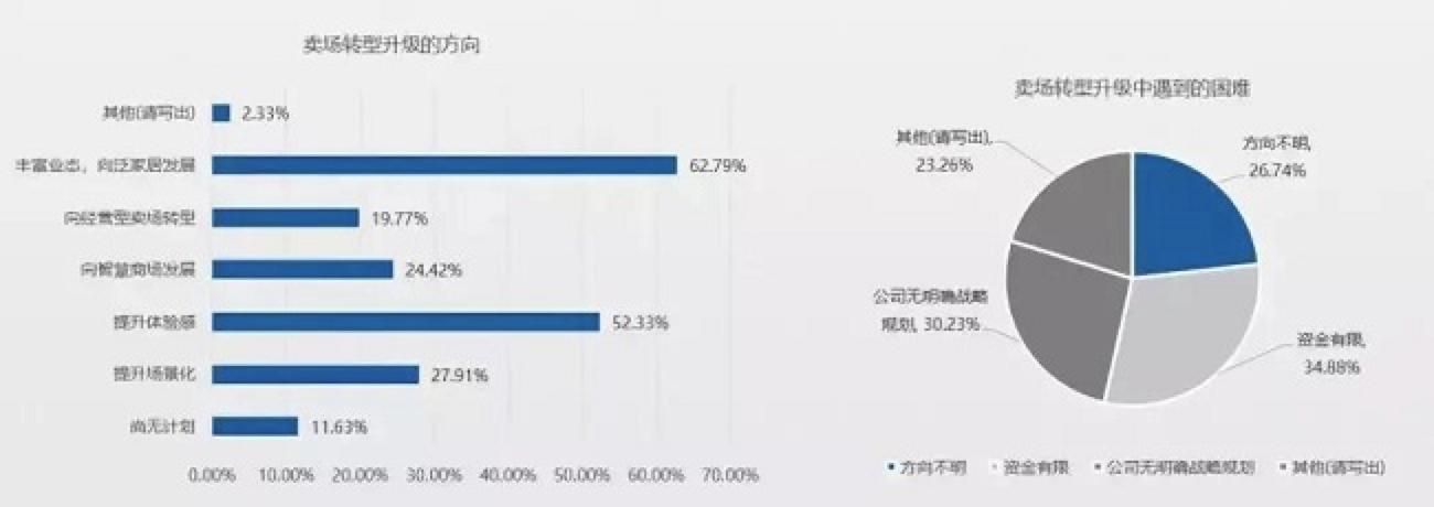 62.79%的卖场选择丰富业态