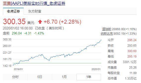 苹果股价2.jpg