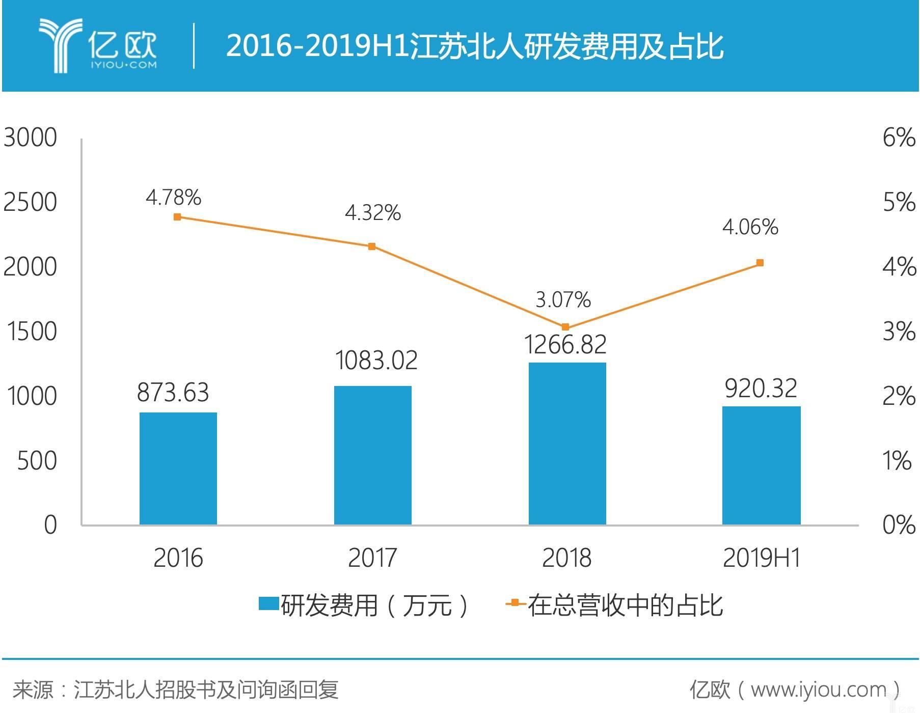 2016-2019H1江苏北人研发费用及占比