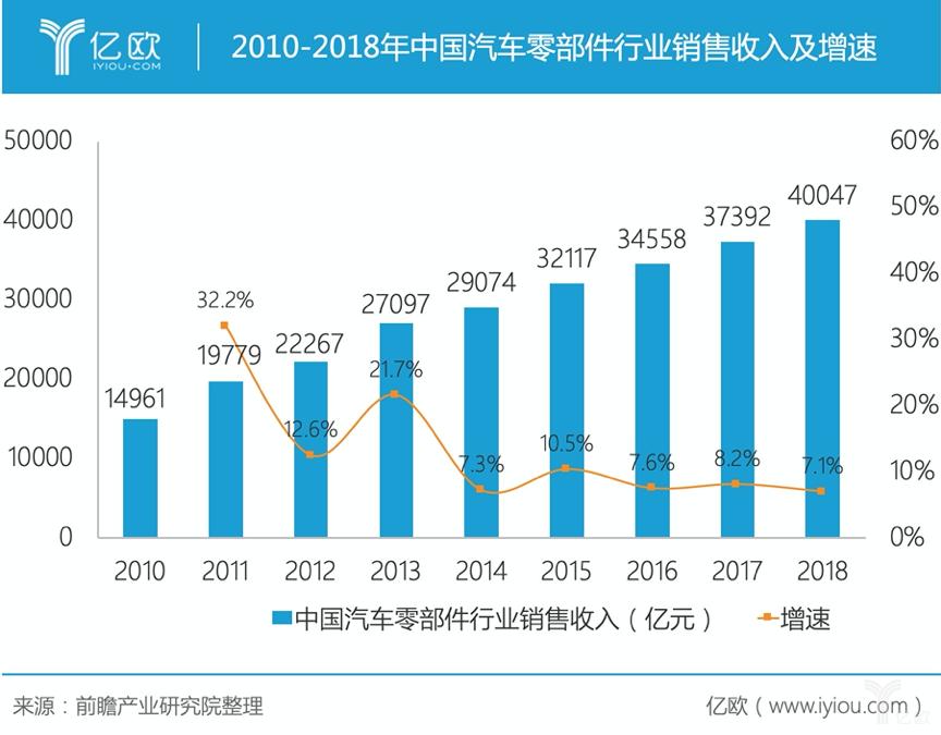 2010-2018年中国汽车零部件行业销售收入及增速