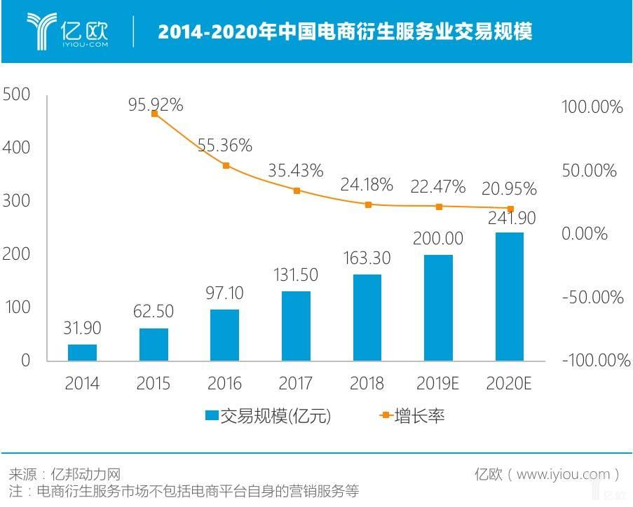 2014-2020年中国电商衍生服务业交易规模