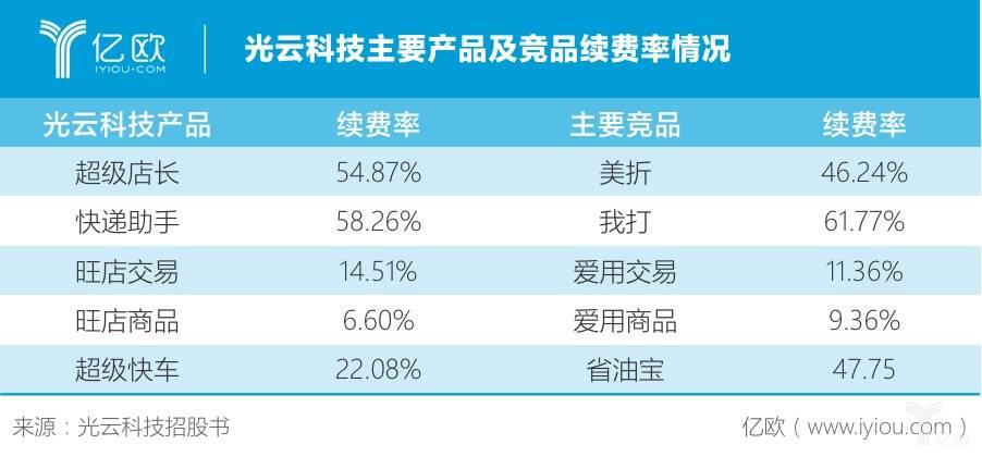 光云科技主要产品及竞品续费率情况