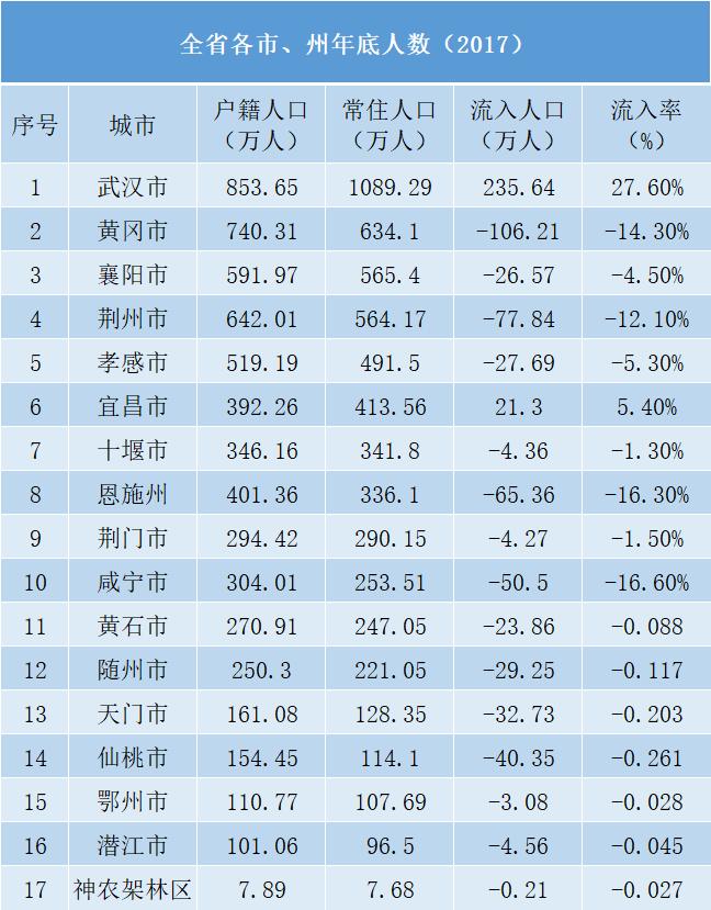 各省各市、州年底人数(2017)