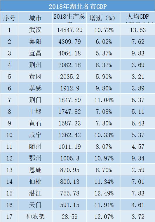 2018年湖北各省GDP