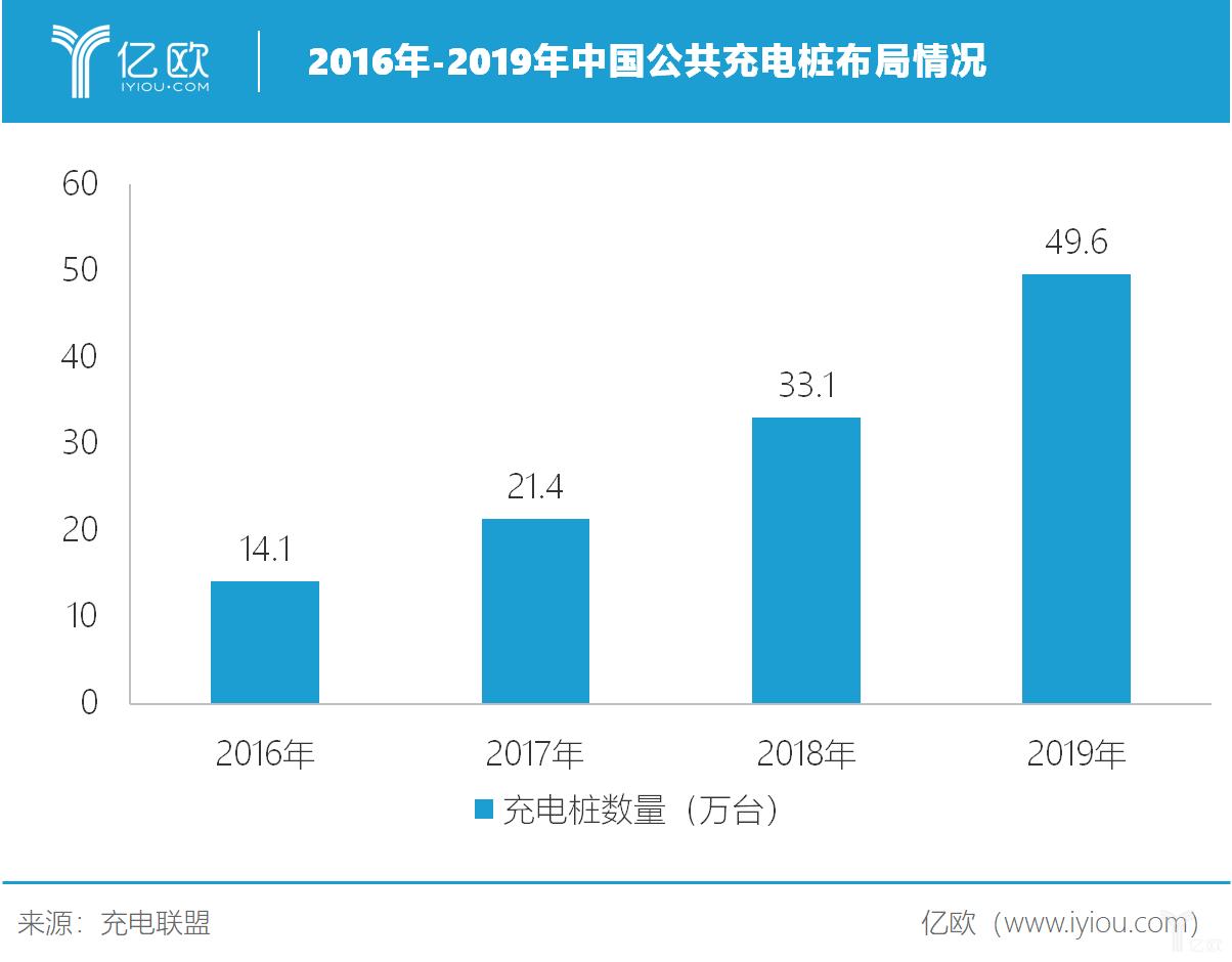 2016-2019年中国公共充电桩布局