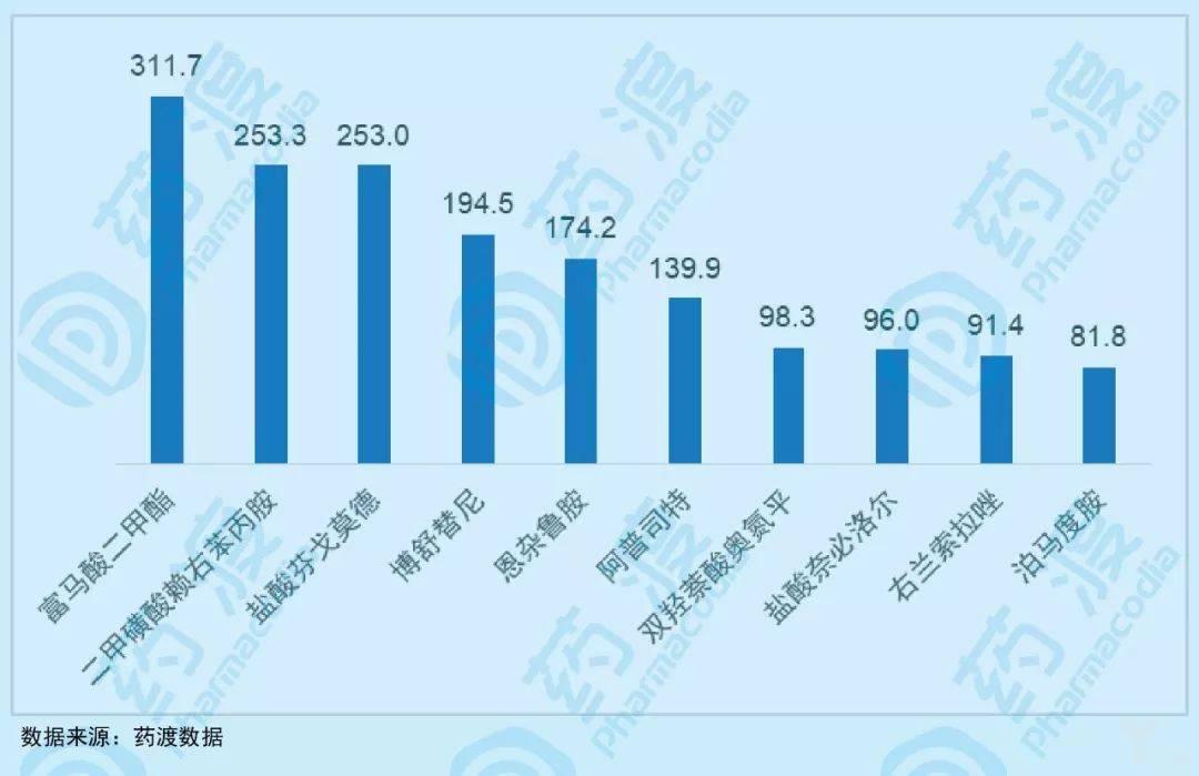 图2:部分国内尚未上市的小分子药物2018全球销售额(亿元).jpeg
