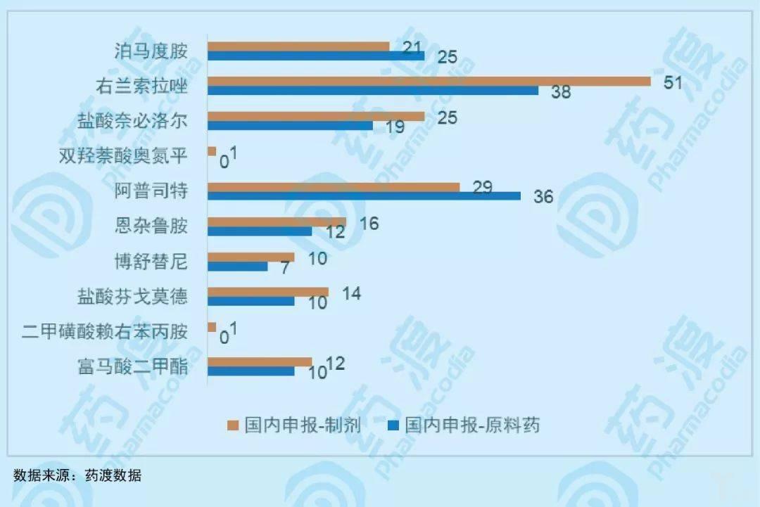 图3:部分国内尚未上市的3类小分子药物国内制剂、原料药的申报数量.jpeg