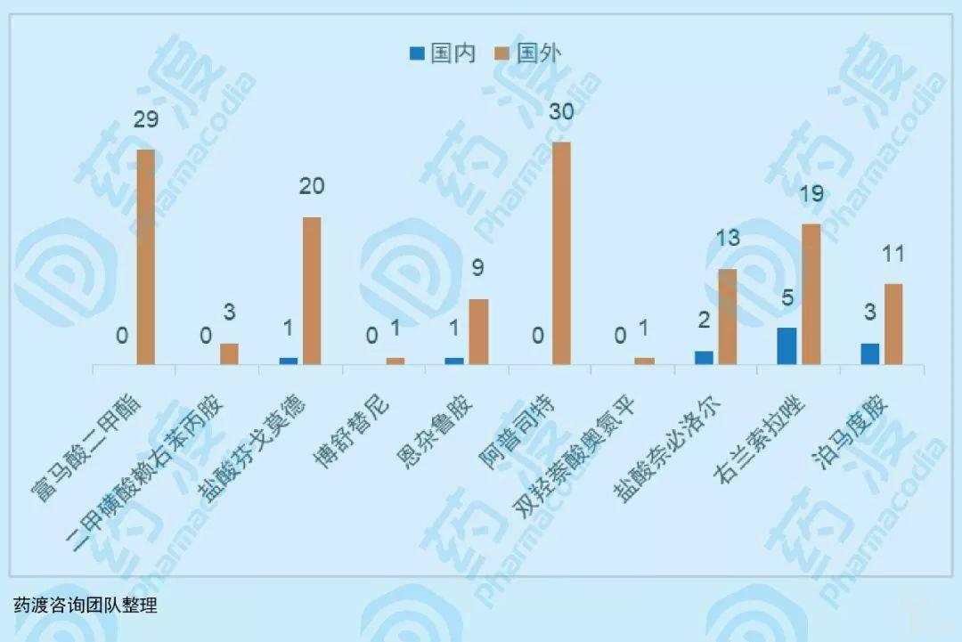 图4:部分小分子药物国内外原料药备案厂家数量对比.jpeg