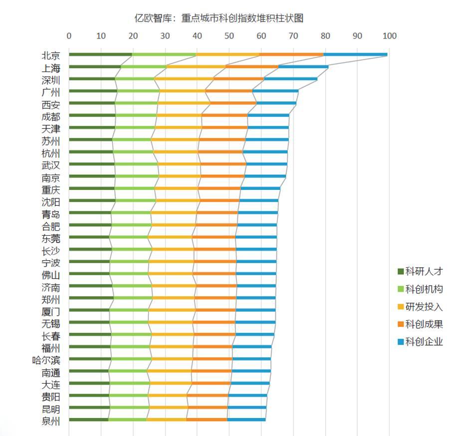 亿欧智库:重点城市科创指数堆积柱状图