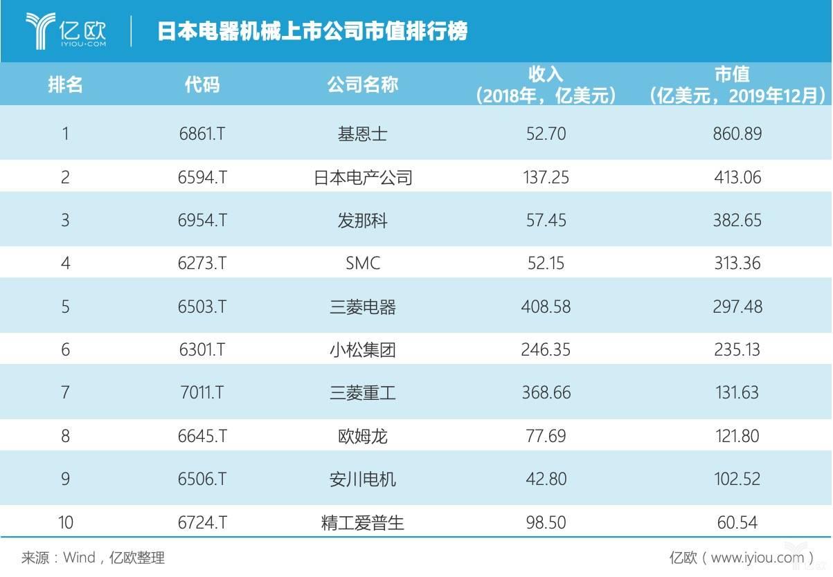 日本电器机械上市公司市值排行榜