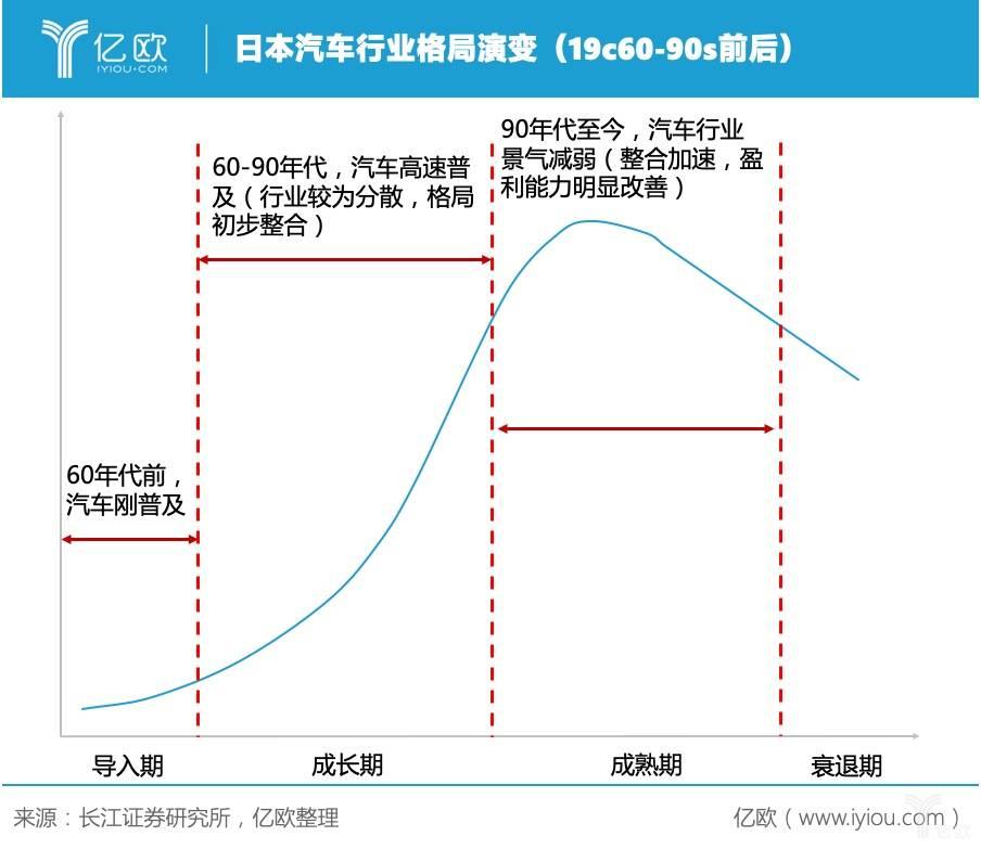 日本汽车行业格局演变(19c60-90s前后)