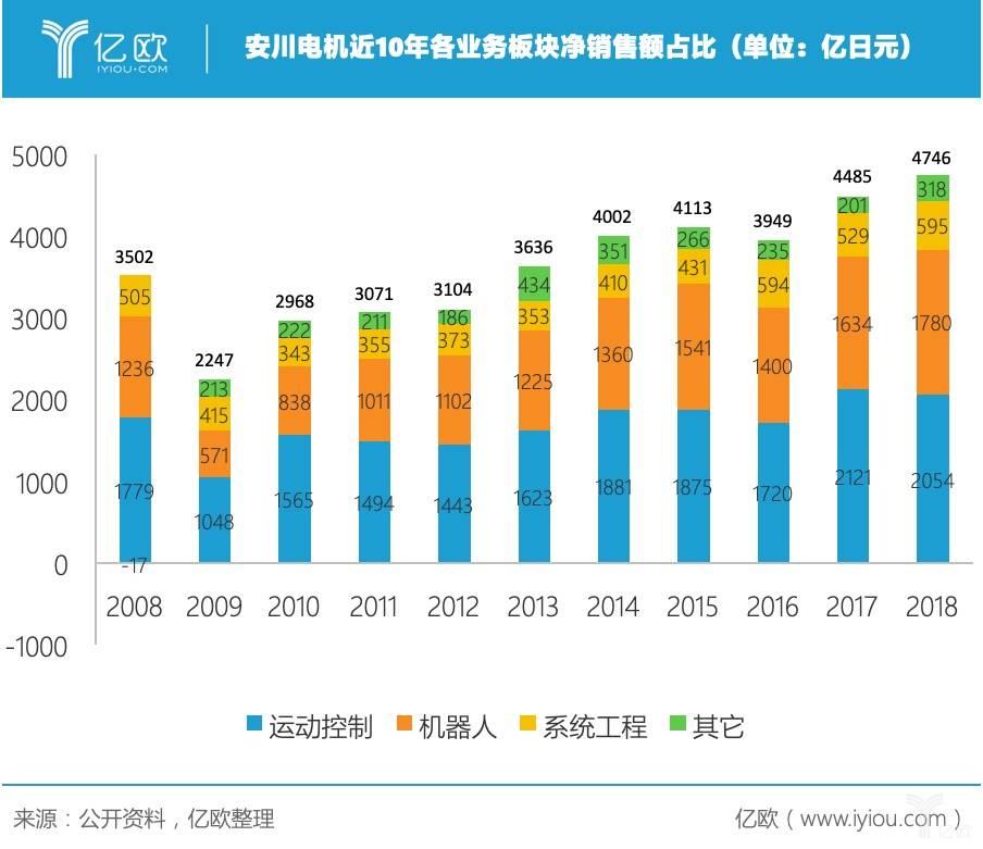 安川电机近10年各业务板块净销售额占比