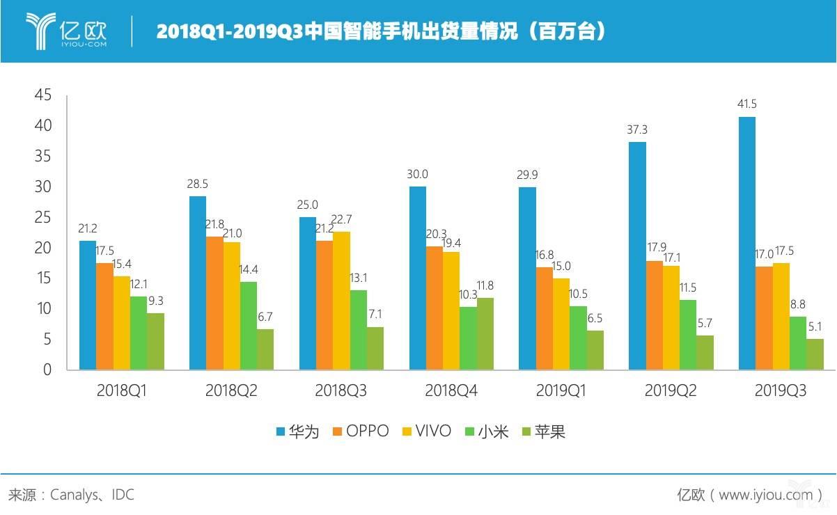 2018Q1-2019Q3中国智能手机出货量情况(百万台)