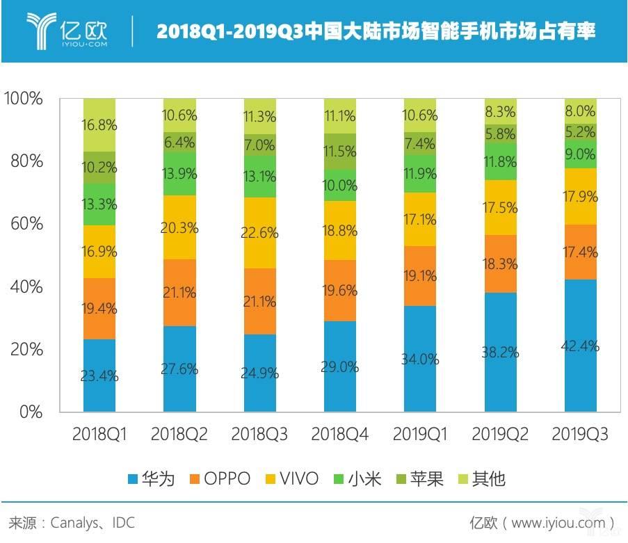 2018Q1-2019Q3中国大陆市场智能手机市场占有率