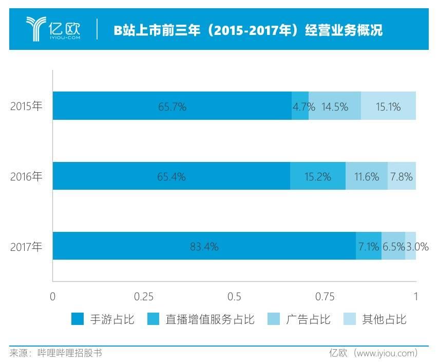 B站上市前三年(2015-2017年)经营业务概况