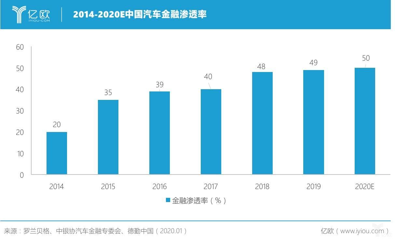 2014-2020E中国汽车金融渗透率