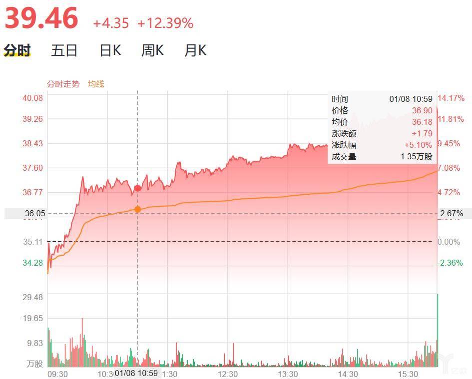 瑞幸咖啡股价变化图